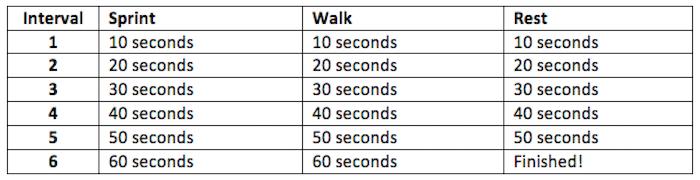 Sprint-walk-intervals